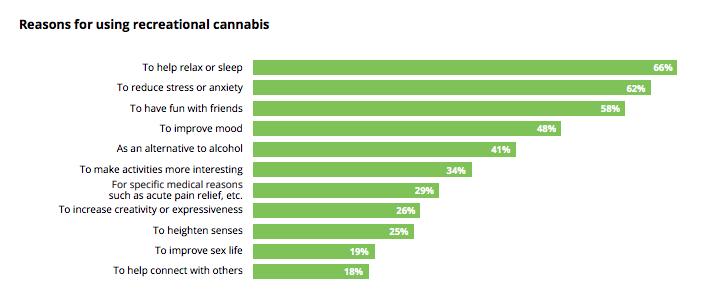 Deloitte 2018 Cannabis Report